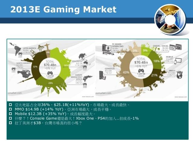 2013E Gaming Market 亞太地區占全球36%,$25.1B(+11%YoY),市場最大、成長最快。 MMO $14.9B (+14% YoY),亞洲市場最大,成長平穩。 Mobile $12.3B (+35% YoY),成...