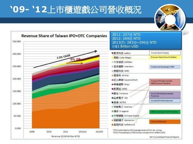 '09- '12上市櫃遊戲公司營收概況2011: 257億 NTD2012: 269億 NTD2013(f): 283億~296億 NTD約$1 Billion USD