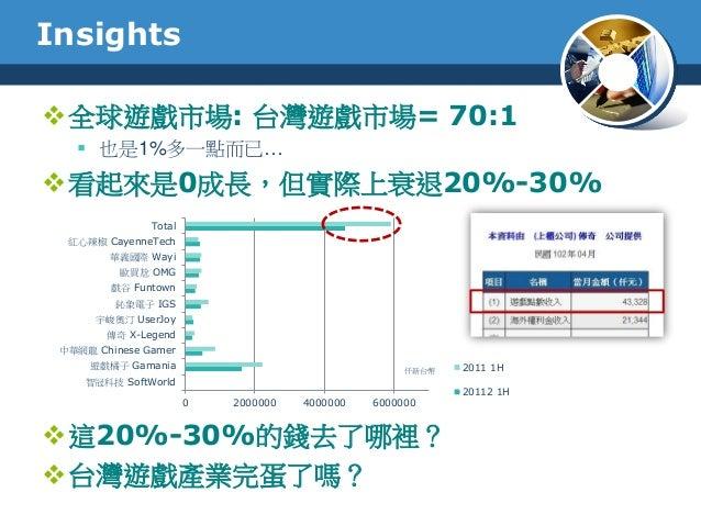 Insights全球遊戲市場: 台灣遊戲市場= 70:1 也是1%多一點而已…看起來是0成長,但實際上衰退20%-30%這20%-30%的錢去了哪裡?台灣遊戲產業完蛋了嗎?0 2000000 4000000 6000000智冠科技 S...