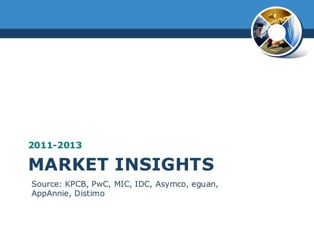 MARKET INSIGHTS2011-2013Source: KPCB, PwC, MIC, IDC, Asymco, eguan,AppAnnie, Distimo