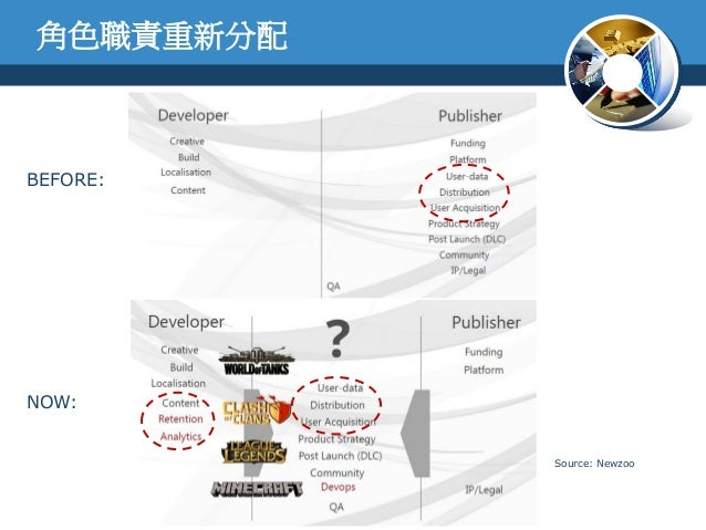 BEFORE:NOW:Source: Newzoo角色職責重新分配