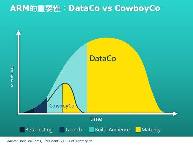ARM的重要性:DataCo vs CowboyCoDataCoCowboyCoBeta Testing Launch Build-Audience MaturitytimeusersSource: Josh Williams, Preside...