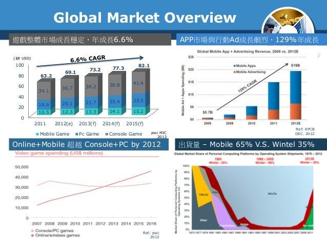 Global Market Overview0204060801002011 2012(e) 2013(f) 2014(f) 2015(f)10.5 12.3 13.3 14.1 15.218.6 20.1 21.7 23.4 25.534.1...