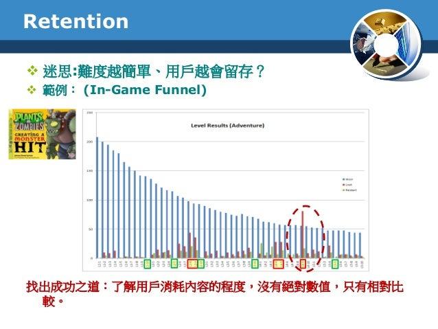 Retention 迷思:難度越簡單、用戶越會留存? 範例: (In-Game Funnel)找出成功之道:了解用戶消耗內容的程度,沒有絕對數值,只有相對比較。