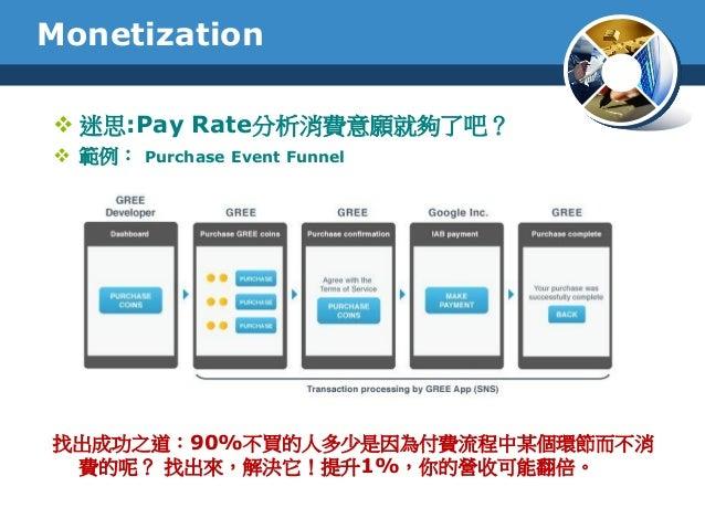 迷思:Pay Rate分析消費意願就夠了吧? 範例: Purchase Event Funnel找出成功之道:90%不買的人多少是因為付費流程中某個環節而不消費的呢? 找出來,解決它!提升1%,你的營收可能翻倍。Monetization