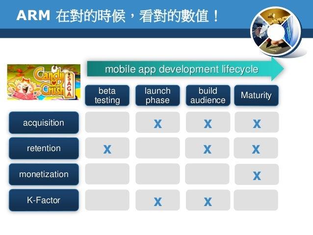 ARM 在對的時候,看對的數值!betatestingacquisitionmobile app development lifecycleretentionmonetizationbuildaudiencelaunchphaseMaturit...