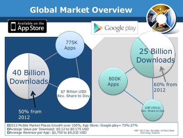 2012 Mobile Market Places Growth over 100%, App Store: Google play= 73%:27%Average Value per Download: $0.12 to $0.175 U...