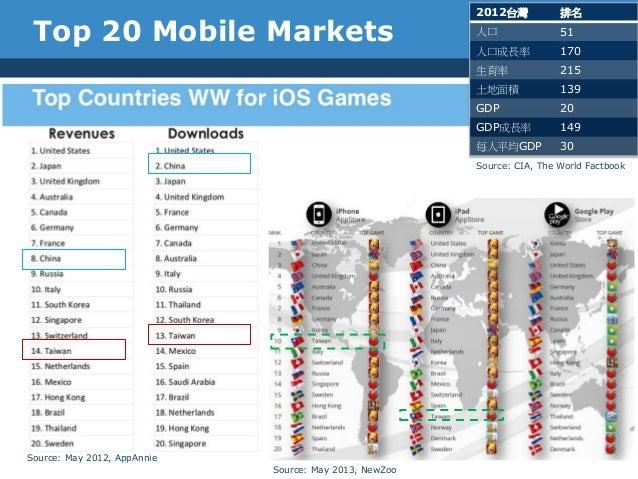 Top 20 Mobile Markets2012台灣 排名人口 51人口成長率 170生育率 215土地面積 139GDP 20GDP成長率 149每人平均GDP 30Source: CIA, The World FactbookSource...