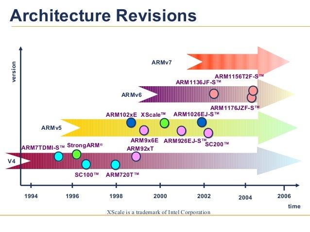 11Architecture Revisions1998 2000 2002 2004timeversionARMv5ARMv61994 1996 2006V4StrongARM®ARM926EJ-S™XScaleTMARM102xE ARM1...