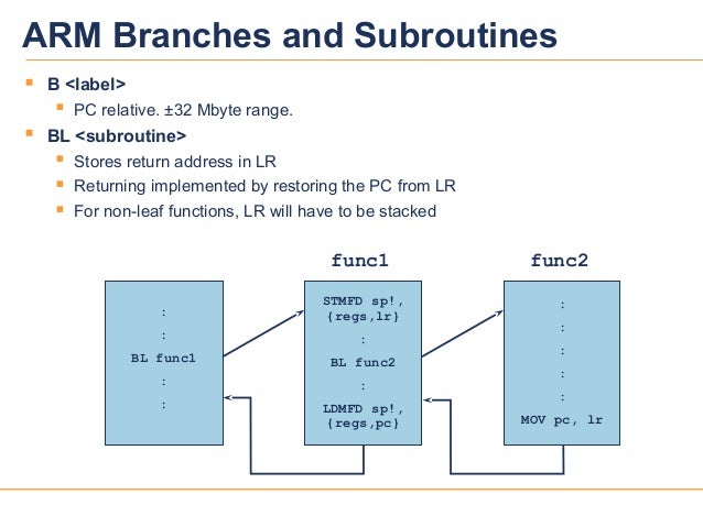 25039v12ARM Branches and Subroutines B <label> PC relative. ±32 Mbyte range. BL <subroutine> Stores return address in ...