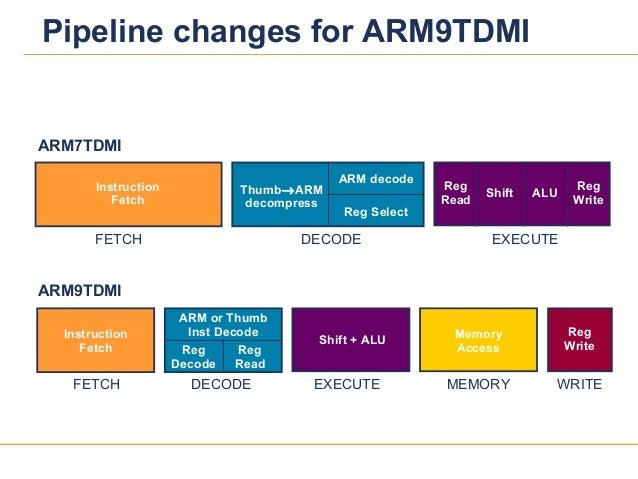2828Pipeline changes for ARM9TDMIInstructionFetchShift + ALU MemoryAccessRegWriteRegReadRegDecodeFETCH DECODE EXECUTE MEMO...