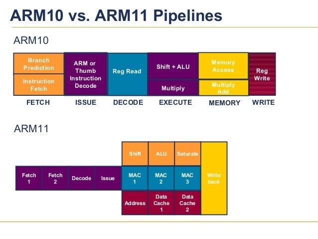 2929ARM10 vs. ARM11 PipelinesARM11Fetch1Fetch2Decode IssueShift ALU SaturateWritebackMAC1MAC2MAC3AddressDataCache1DataCach...