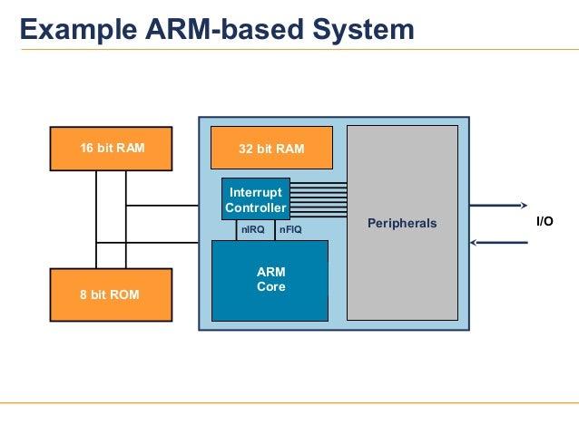 31039v12Example ARM-based System16 bit RAM8 bit ROM32 bit RAMARMCoreI/OPeripheralsInterruptControllernFIQnIRQ