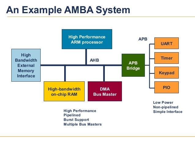32039v12High PerformanceARM processorHigh-bandwidthon-chip RAMHighBandwidthExternalMemoryInterfaceDMABus MasterAPBBridgeTi...