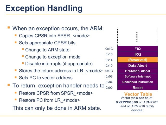 55Vector TableException Handling When an exception occurs, the ARM: Copies CPSR into SPSR_<mode> Sets appropriate CPSR ...