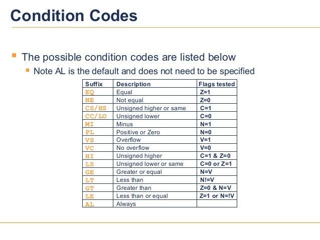 99Condition CodesNot equalUnsigned higher or sameUnsigned lowerMinusEqualOverflowNo overflowUnsigned higherUnsigned lower ...