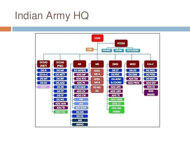 Army Height And Weight Chart New Army Prt And Crt Army Weight