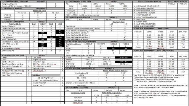 Army Risk Essment | Army Aviation Risk Assessment
