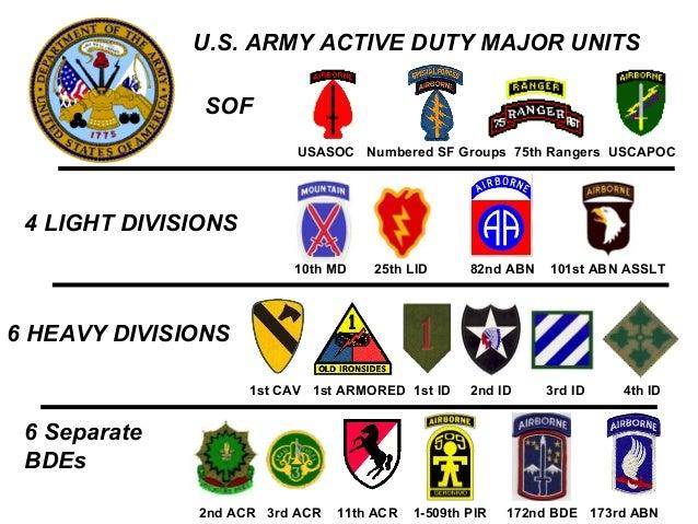 us military insignia chart: Army units n ranks
