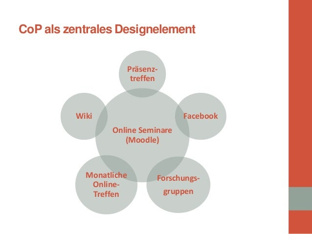 Online Seminare (Moodle)  Präsenz- treffen  Facebook  Forschungs-  gruppen  Monatliche Online- Treffen  Wiki  CoP als zent...