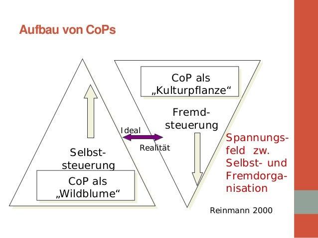 """Aufbau von CoPs  Selbst- steuerung  Fremd- steuerung  Ideal  Realität  CoP als """"Kulturpflanze""""  CoP als """"Wildblume""""  Spann..."""