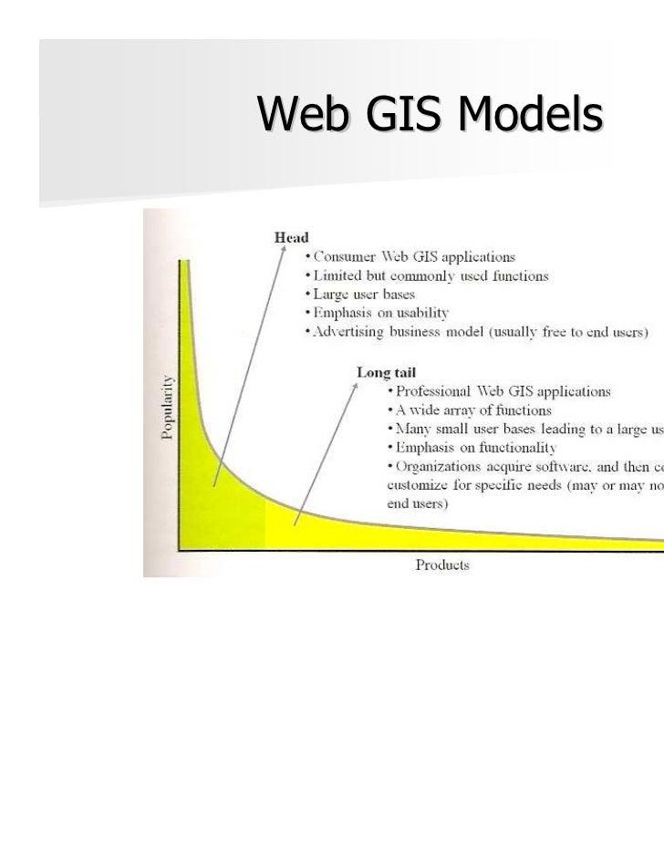 Web GIS Models                 Fu, P. & Sun, J. (2011).