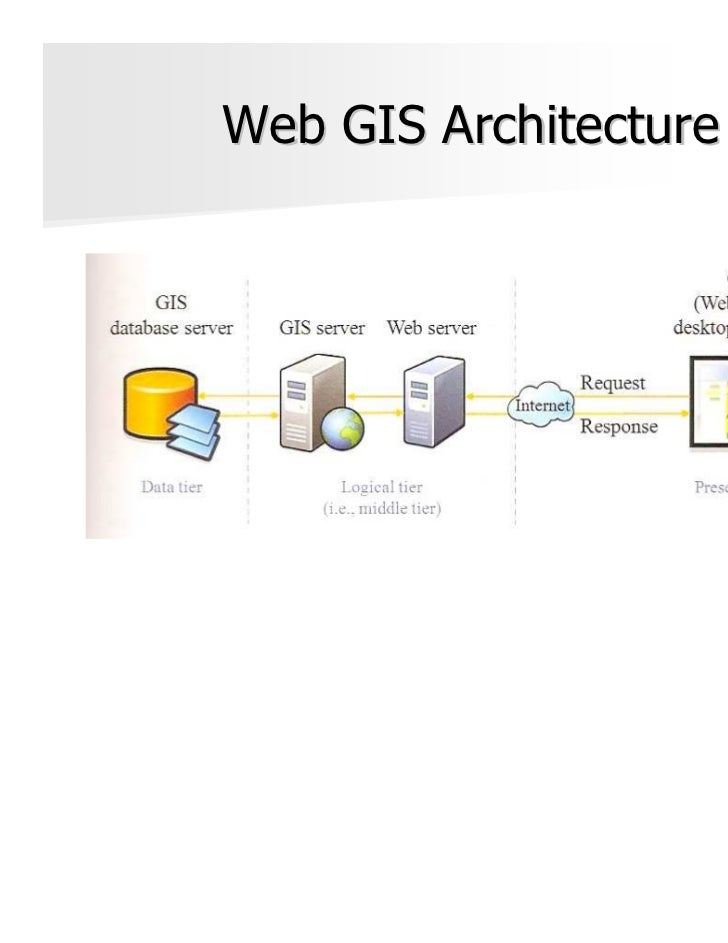 Web GIS Architecture                       Fu, P. & Sun, J. (2011).