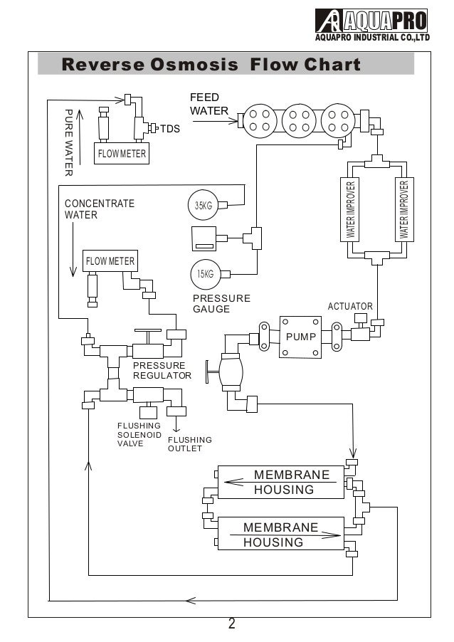 Aquapro 3000 Gpd Water on pressure switch wiring diagram