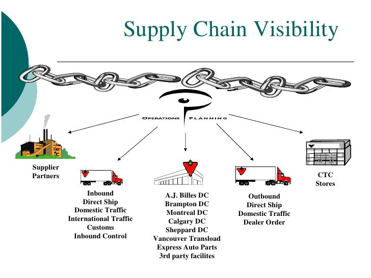 supply chain management in the pulp The objective of this study was to develop a pulp supply optimization model, a management decision support tool, which would efficiently optimize the allocation of the pulp within the company's supply chain in such a way that the company's added value is maximized.