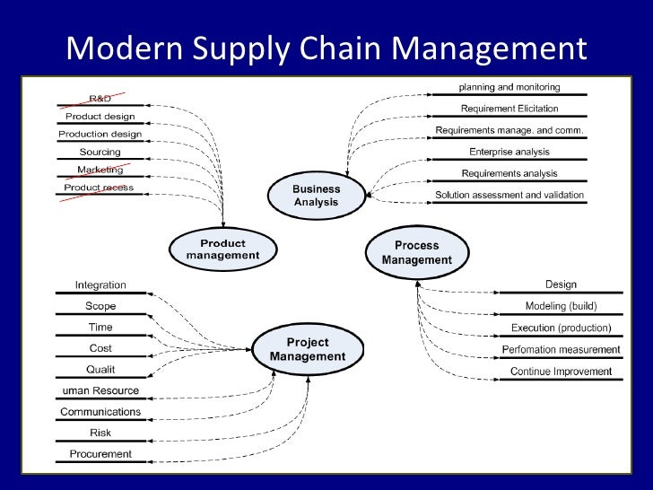 virtual supply chain Supply chain management (scm) is the active management of supply chain activities to maximize customer value and achieve a sustainable competitive advantage it.