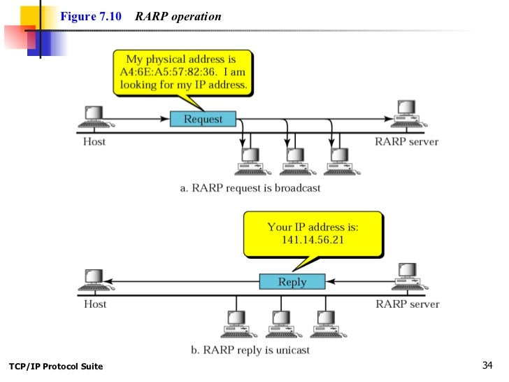 Let's code a TCP/IP stack, 1: Ethernet & ARP