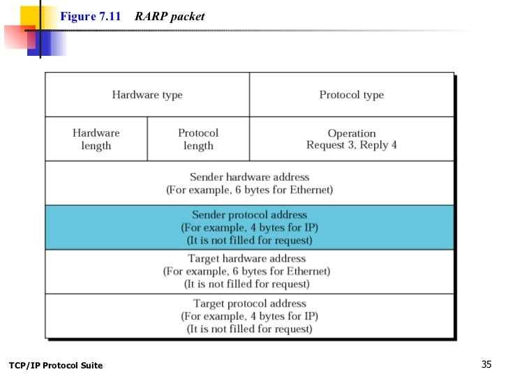 Difference between ARP and RARP