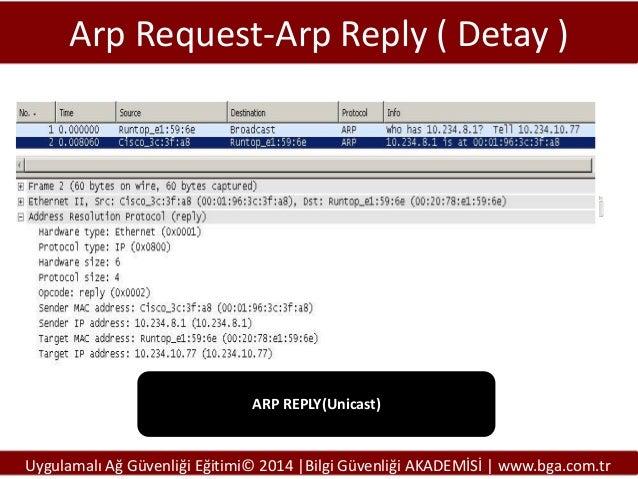 Arp Request-Arp Reply ( Detay )  ARP REPLY(Unicast)  Uygulamalı Ağ Güvenliği Eğitimi© 2014 |Bilgi Güvenliği AKADEMİSİ | ww...