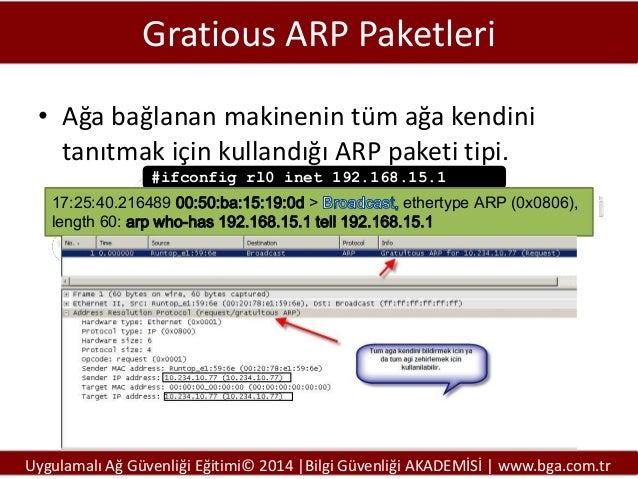 Gratious ARP Paketleri • Ağa bağlanan makinenin tüm ağa kendini tanıtmak için kullandığı ARP paketi tipi. #ifconfig rl0 in...