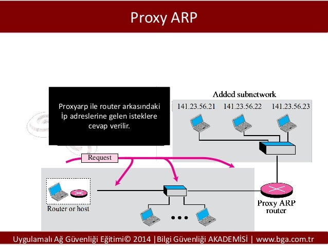 Proxy ARP  Proxyarp ile router arkasındaki İp adreslerine gelen isteklere cevap verilir.  Request  Uygulamalı Ağ Güvenliği...