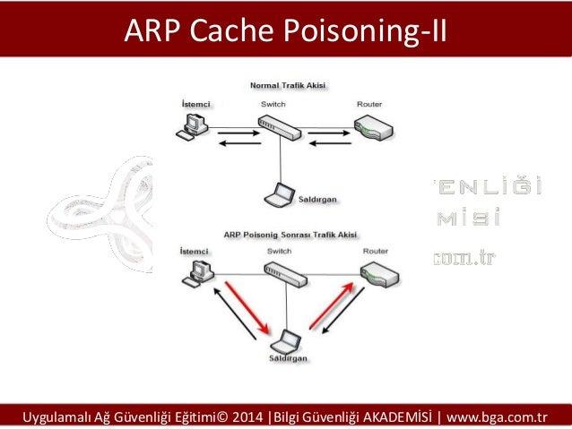 ARP Cache Poisoning-II  Uygulamalı Ağ Güvenliği Eğitimi© 2014 |Bilgi Güvenliği AKADEMİSİ | www.bga.com.tr