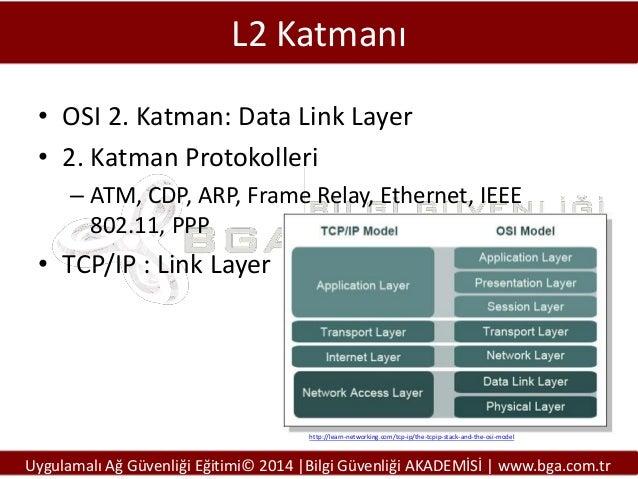L2 Katmanı • OSI 2. Katman: Data Link Layer • 2. Katman Protokolleri – ATM, CDP, ARP, Frame Relay, Ethernet, IEEE 802.11, ...