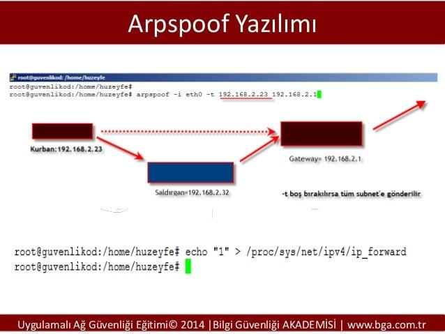 Arpspoof Yazılımı  Uygulamalı Ağ Güvenliği Eğitimi© 2014 |Bilgi Güvenliği AKADEMİSİ | www.bga.com.tr