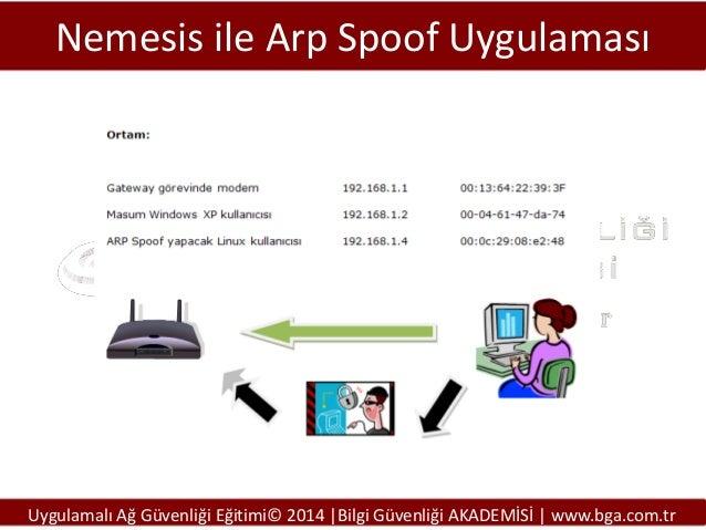 Nemesis ile Arp Spoof Uygulaması  Uygulamalı Ağ Güvenliği Eğitimi© 2014 |Bilgi Güvenliği AKADEMİSİ | www.bga.com.tr