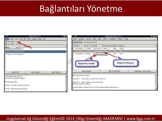 Bağlantıları Yönetme  Uygulamalı Ağ Güvenliği Eğitimi© 2014 |Bilgi Güvenliği AKADEMİSİ | www.bga.com.tr