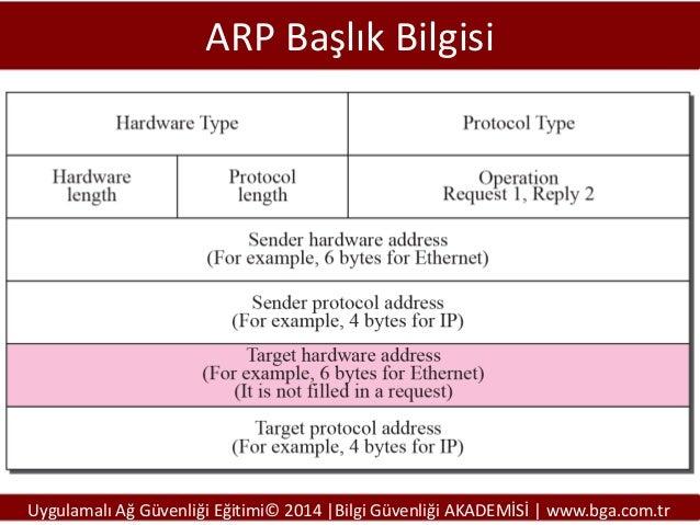 ARP Başlık Bilgisi  Uygulamalı Ağ Güvenliği Eğitimi© 2014 |Bilgi Güvenliği AKADEMİSİ | www.bga.com.tr
