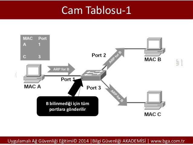 Cam Tablosu-1  B bilinmediği için tüm portlara gönderilir  Uygulamalı Ağ Güvenliği Eğitimi© 2014 |Bilgi Güvenliği AKADEMİS...