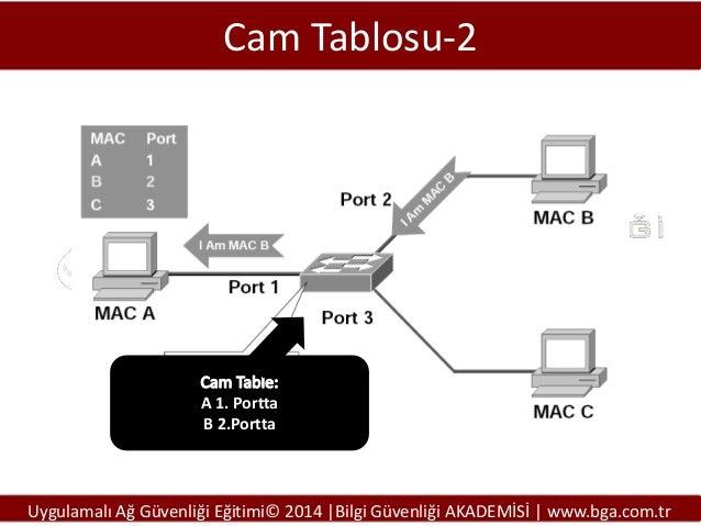 Cam Tablosu-2  A 1. Portta B 2.Portta  Uygulamalı Ağ Güvenliği Eğitimi© 2014 |Bilgi Güvenliği AKADEMİSİ | www.bga.com.tr