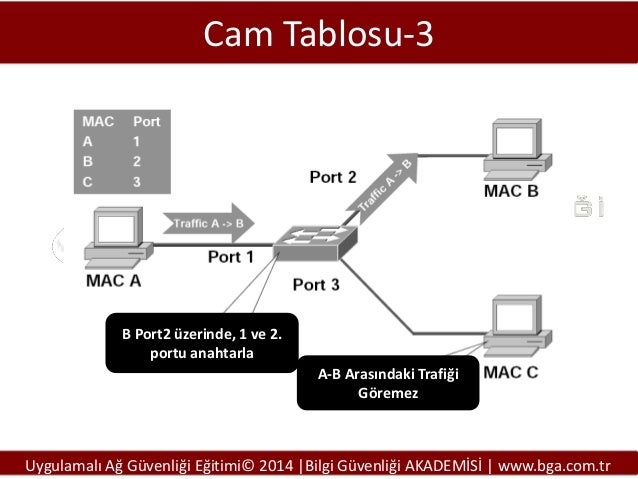 Cam Tablosu-3  B Port2 üzerinde, 1 ve 2. portu anahtarla  A-B Arasındaki Trafiği Göremez  Uygulamalı Ağ Güvenliği Eğitimi©...