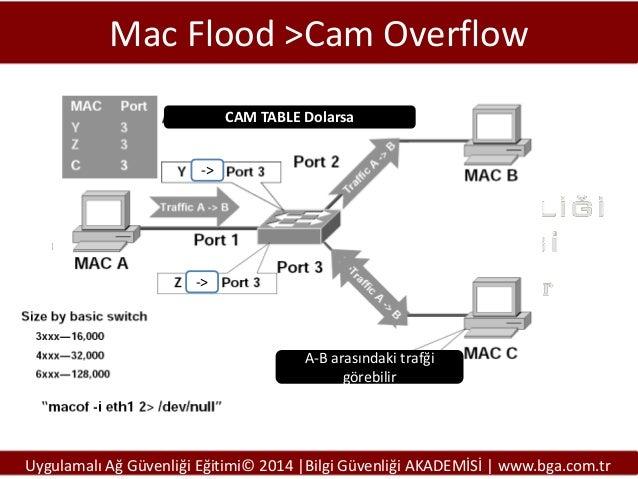 Mac Flood >Cam Overflow CAM TABLE Dolarsa ->  ->  A-B arasındaki trafği görebilir  Uygulamalı Ağ Güvenliği Eğitimi© 2014 |...