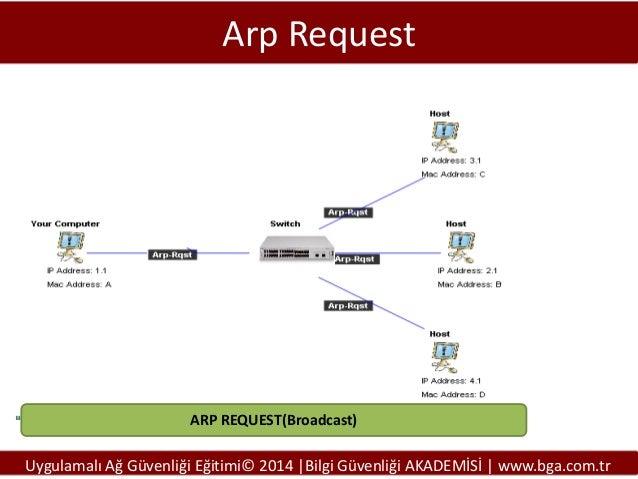 Arp Request  ARP REQUEST(Broadcast)  Uygulamalı Ağ Güvenliği Eğitimi© 2014 |Bilgi Güvenliği AKADEMİSİ | www.bga.com.tr