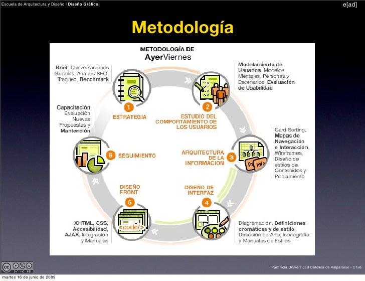 Metodolog a y estrategia de dise o for Que es diseno en arquitectura