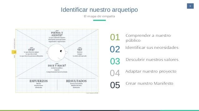 9 Identificar nuestro arquetipo El mapa de empatía 01 Comprender a nuestro público 02 Identificar sus necesidades 03 Descu...