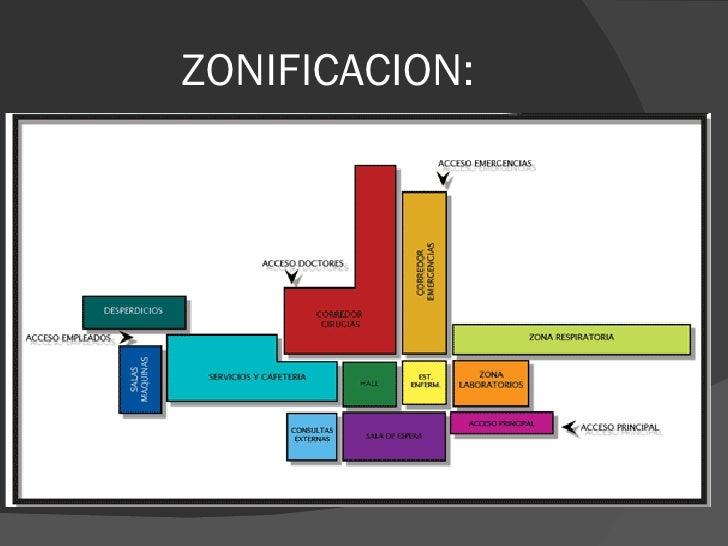 Arquitectura for Zonificacion arquitectonica
