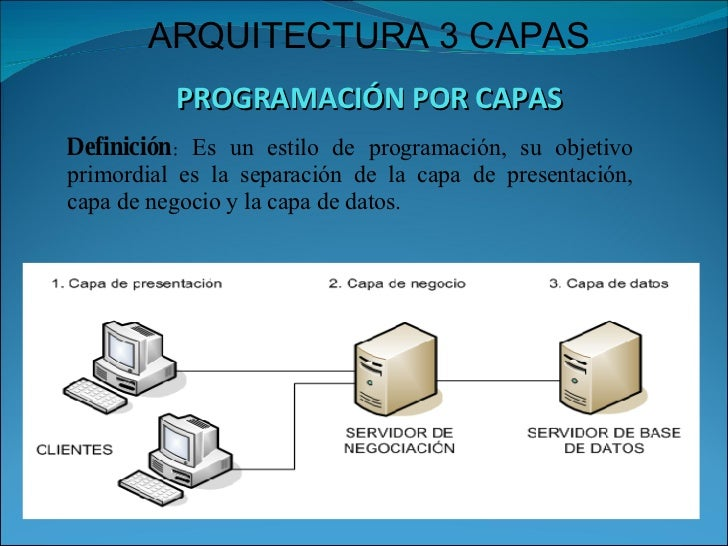 Arquitectura 3 capas for Arquitectura definicion